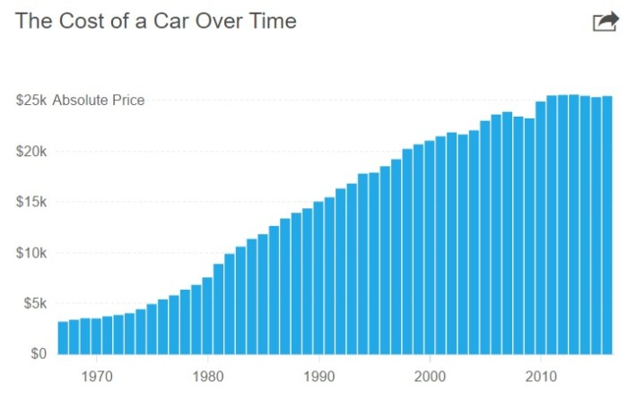 car price average
