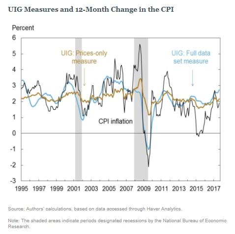 Inflation UIF