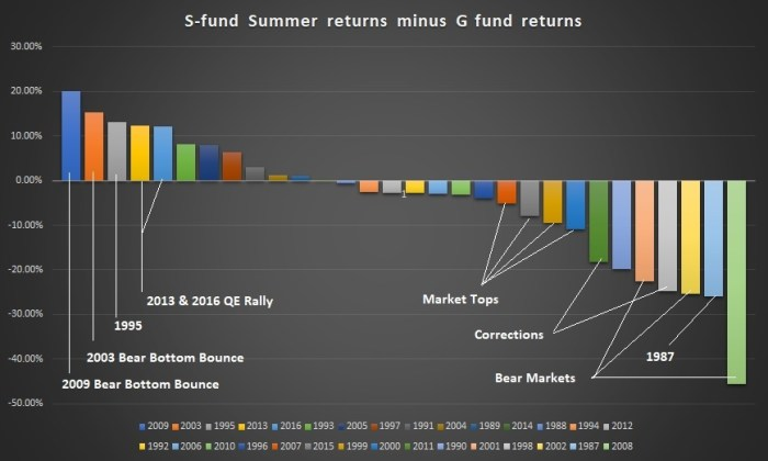 Summer S fund Returns Chart