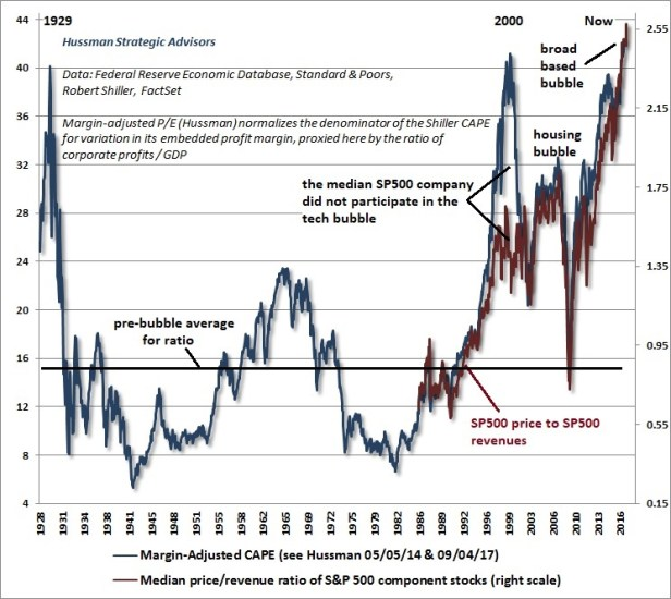 Summer Valuations