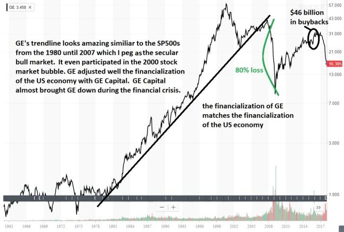 GE chart2