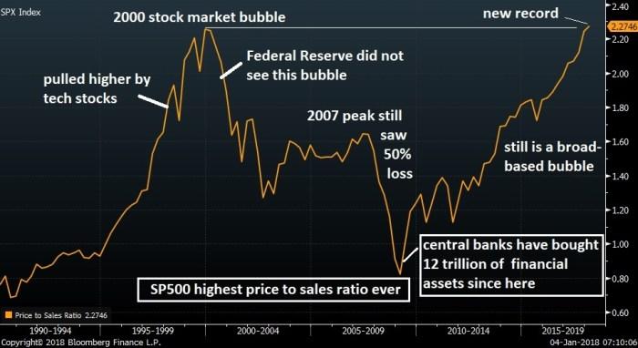 Price to Sales Peaks