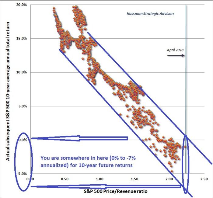 Hussman Valuations Revenue