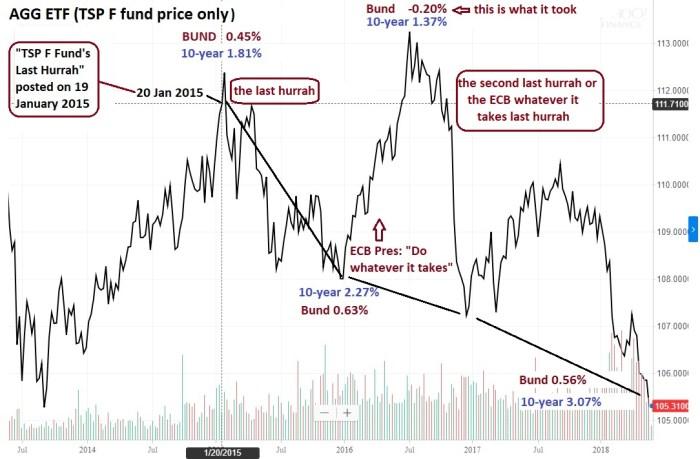 F fund and Bund