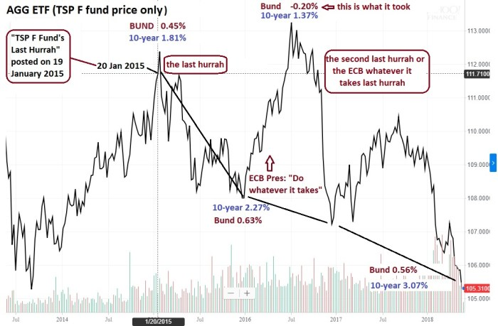 F fund and Bund