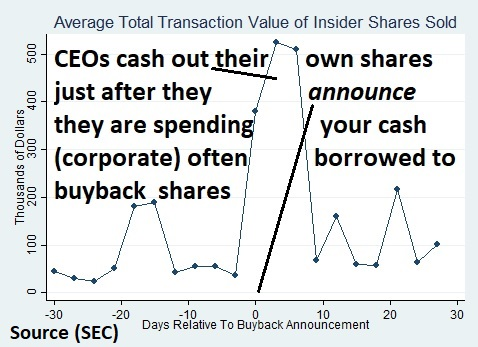 When CEOs sell their own shares