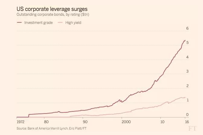 Corporate Leverage