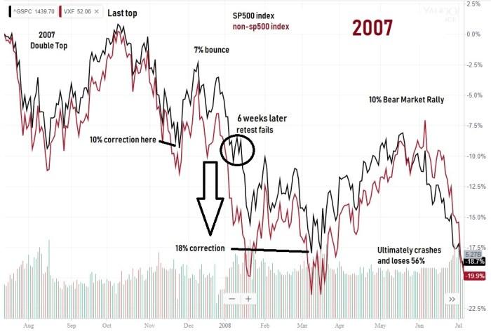 2007 retest fails