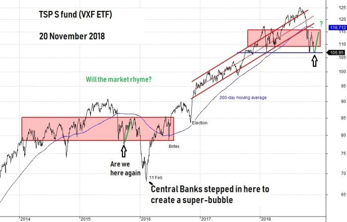 Will the market rhymne
