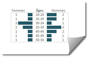 Comment utiliser un tableau croisé dynamique pour faire une pyramide des âges