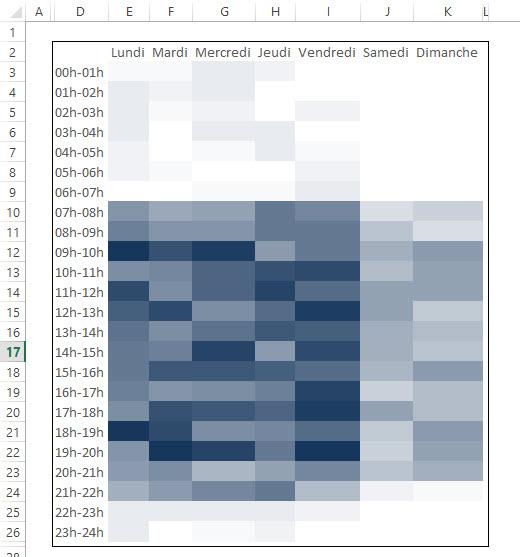 Comment faire la carte thermique (heatmap) dans Excel?