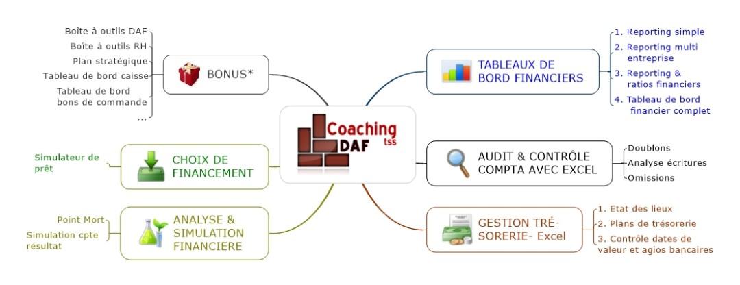 coaching-daf-mind-map