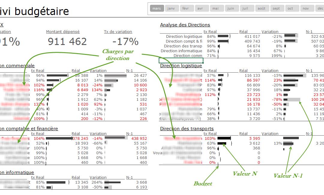 Mon nouveau séminaire: Reporting et tableaux de bord budgétaires avec Excel