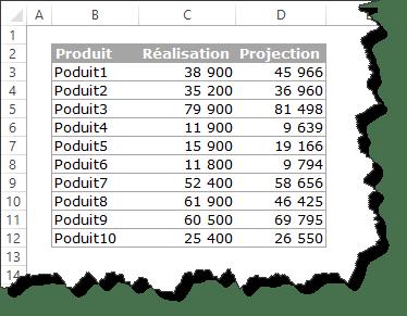 Découvrez comment utiliser la mise en forme conditionnelle et la fonction sommeprod pour comparer 2 colonnes