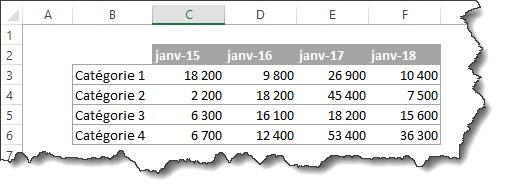 Comment représenter les ventes par catégorie de la même période sur plusieurs années?