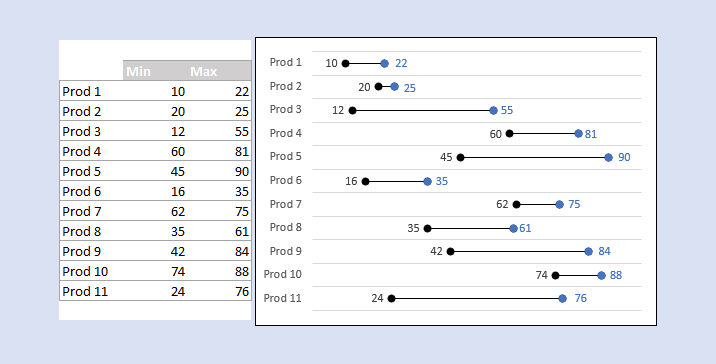 Découvrez ce nouveau type de graphique dans Excel: graphique en tiret