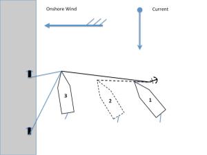 Berthing wind onshore