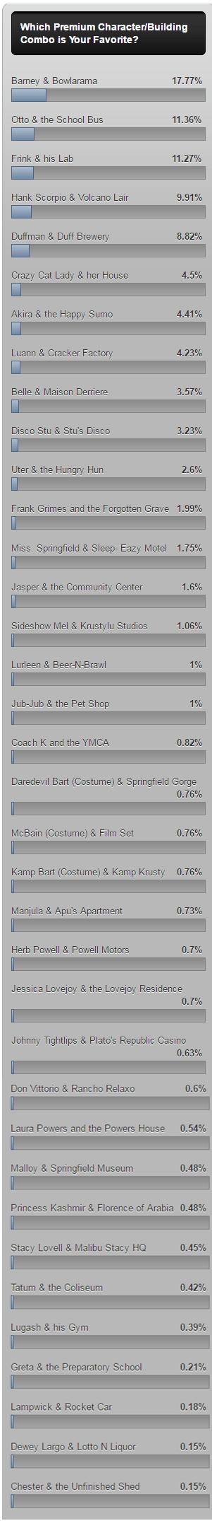 premiumpoll results