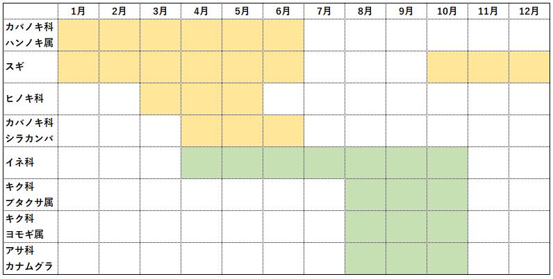 花粉症 時期 カレンダー