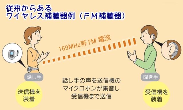 ワイヤレス補聴器 通信 土浦