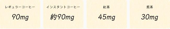 カップ1杯(150cc)に含まれるカフェイン量の目安(日本食品標準成分表より)