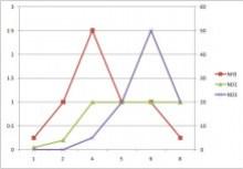 小さな動物園-2010822グラフ