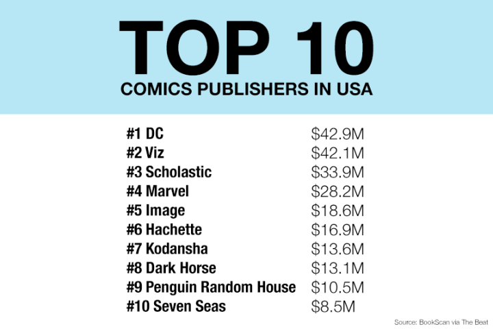 top10comicspublishers-bookscan2017.png