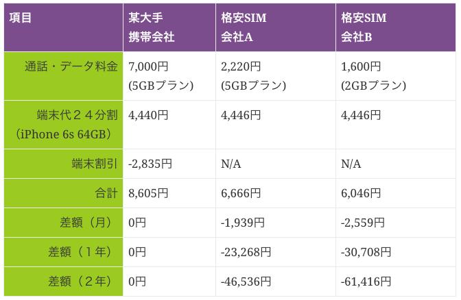 スマホiPhone6sランニングコスト