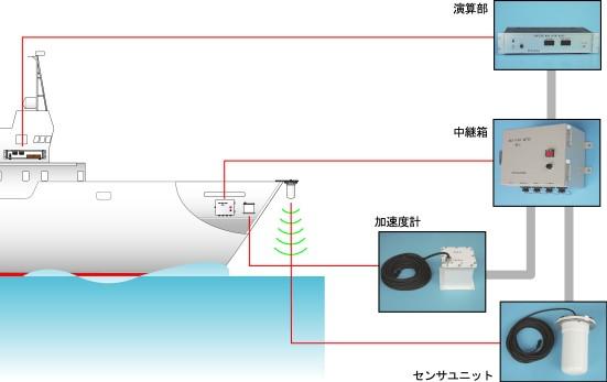 マイクロ波式波高計 WM-2
