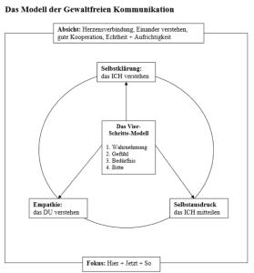 GfK-Artikel-Modell