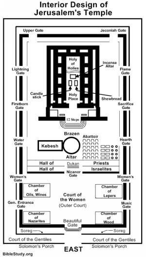 interior-design-of-jerusalem-temple