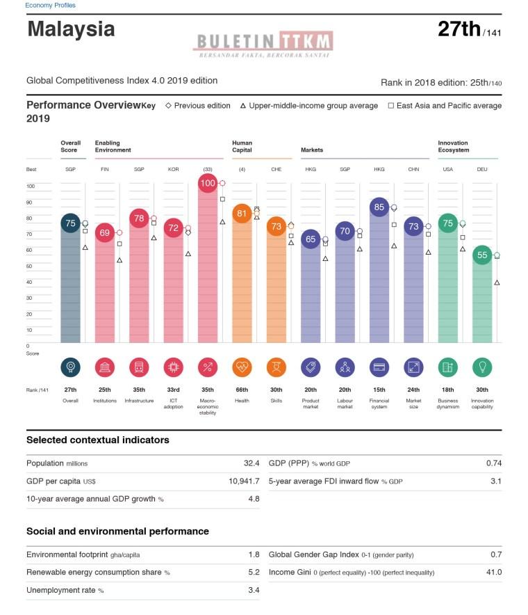 WEF_TheGlobalCompetitivenessReport2019-382