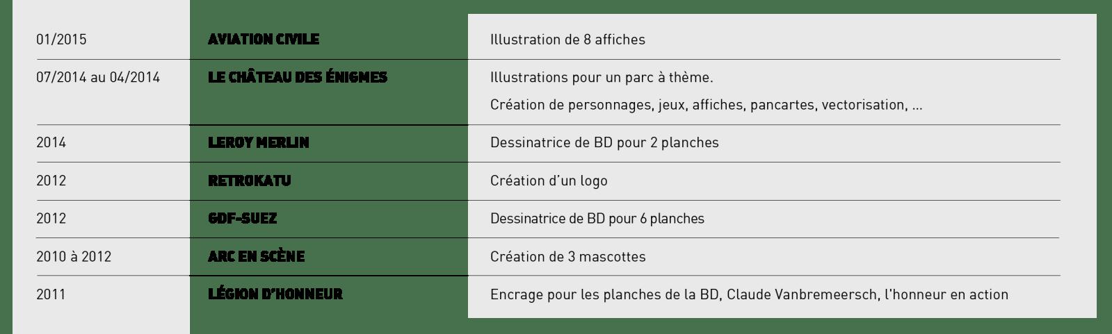 CV Natachouille