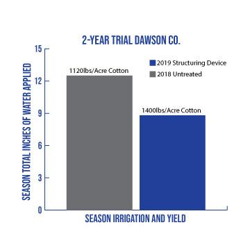 Graph of Dawson County Water Study.