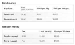 Popmoney fees