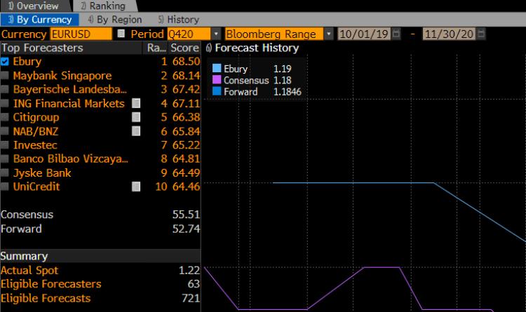 analistas tipo de cambio euro dólar
