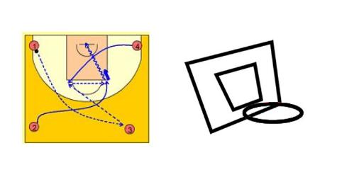 Ejercicio de baloncesto Rueda de inicio entrenamiento Mejora la comunicación concentración y capacidad de reacción