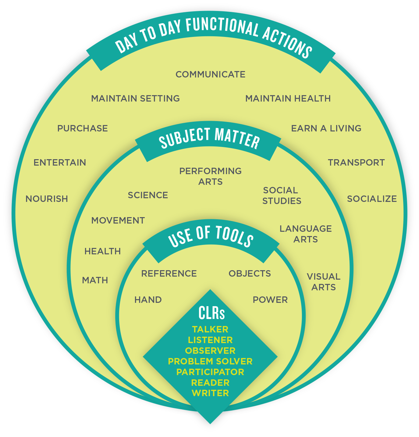 The Competent Learner Model