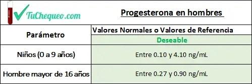 Valores de progesterona alta en hombres