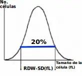 Qué es RDW
