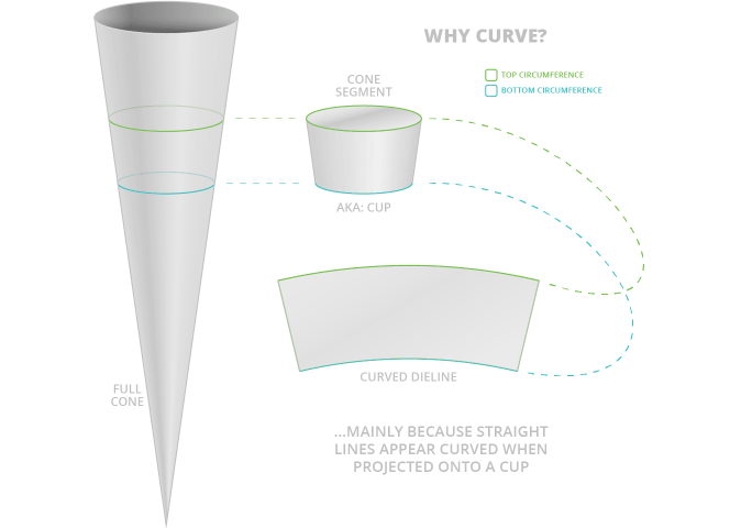 Diagram from Cone, to Cup to Dieline