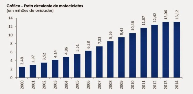Frota de motos cresce 170% em 10 anos no Brasil. Em 2014 chegamos à marca de 13,12 milhões.