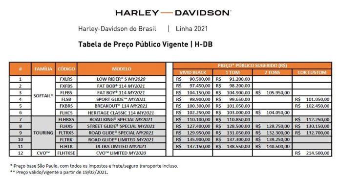 Confira os preços da linha Harley-Davidson 2021