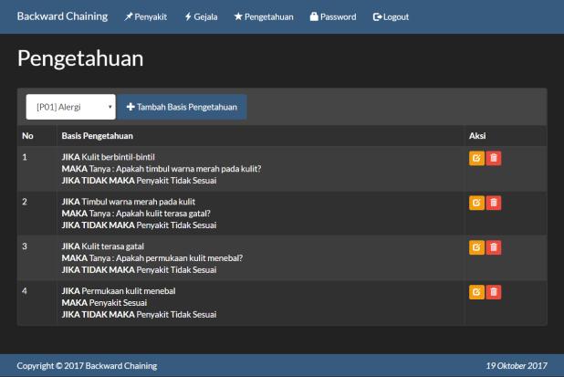 Sistem Pakar Backward Chaining PHP Pengetahuan