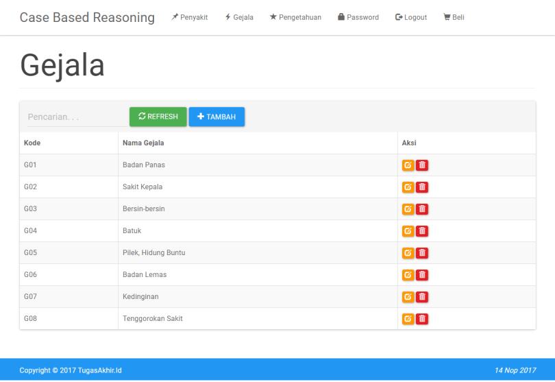 Sistem Pakar CBR PHP Data Gejala