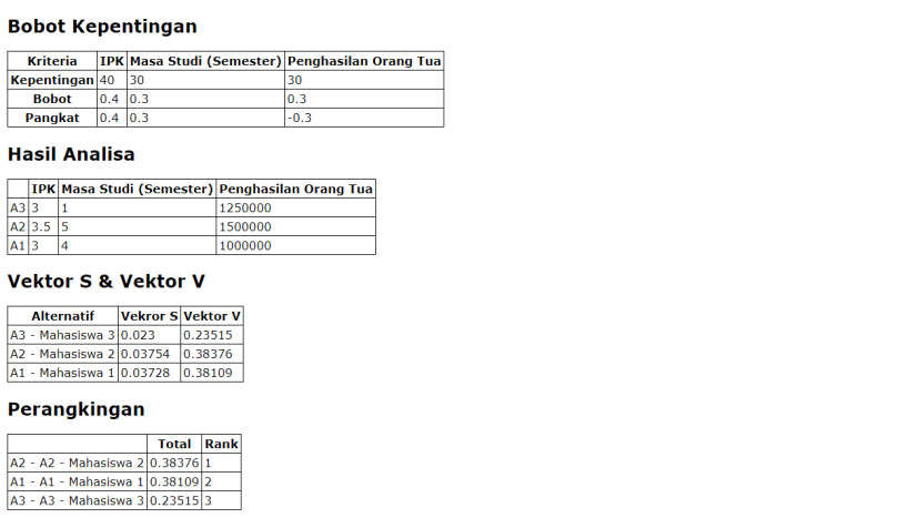 SPK Weighted Product Laporan Perhitungan