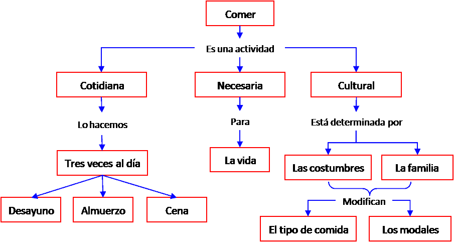 Como se elaboran los mapas conceptuales