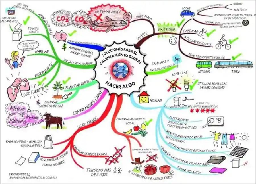Soluciones para el Calentamiento Global (fuente http://tugimnasiacerebral.com)