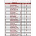 170812 LMS, Clasificación Categoría Scratch (1)