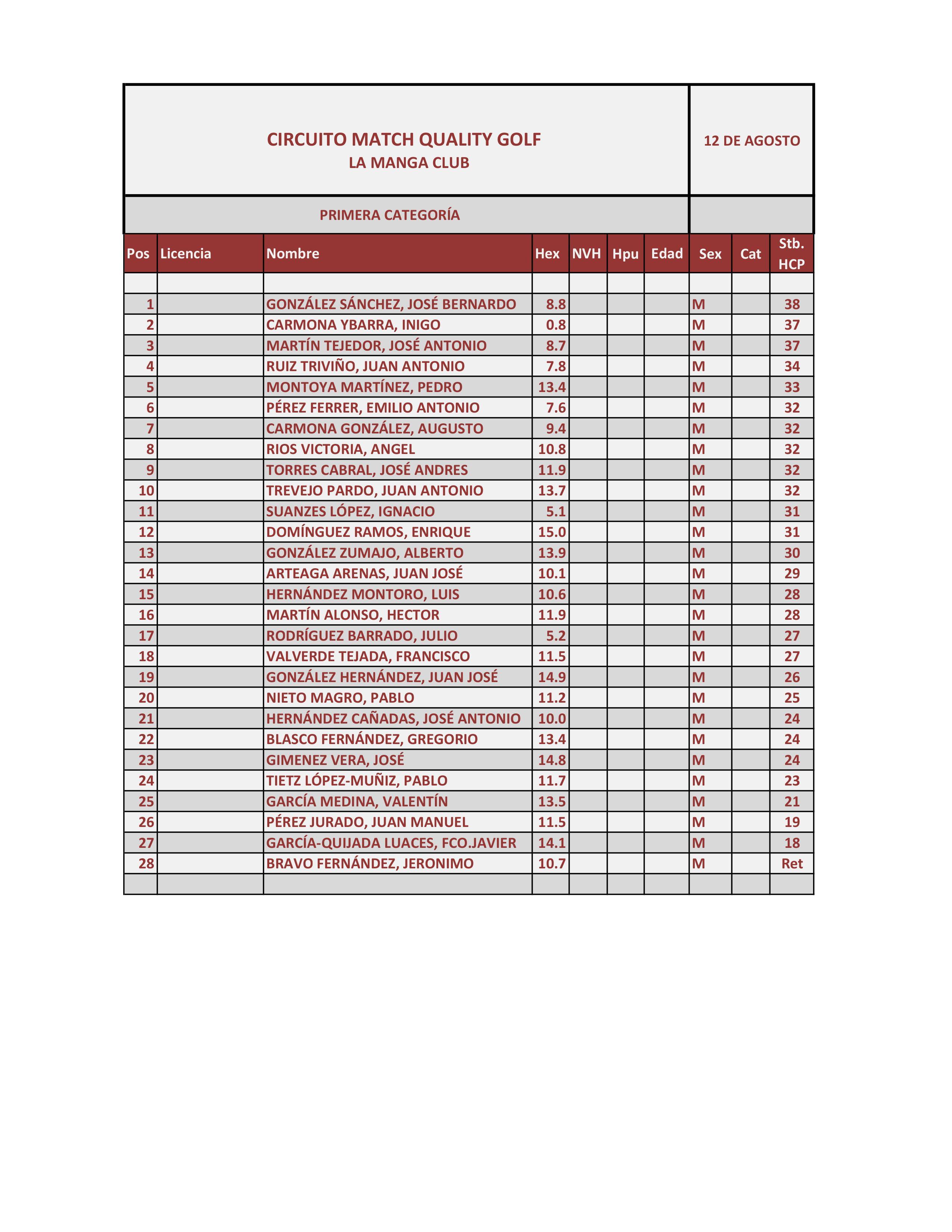 170812 LMS, Clasificación 1ª Categoría Caballeros